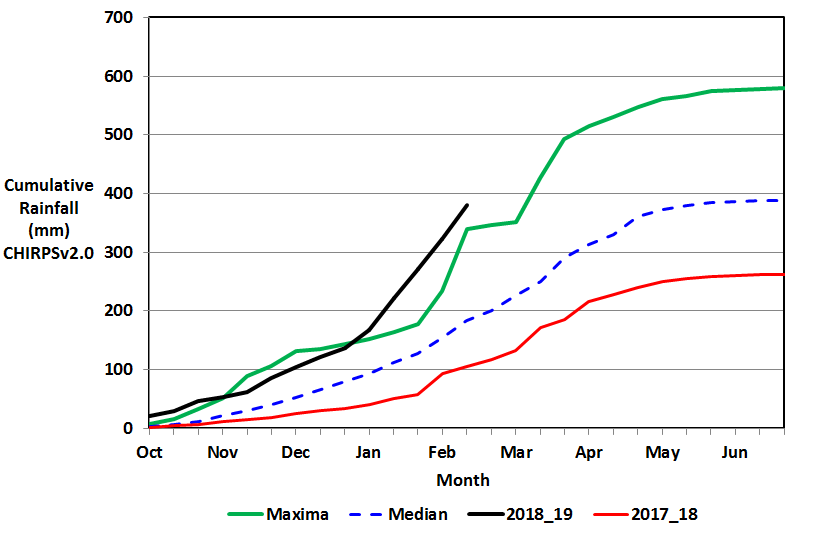 Figure 2. Cumulative rainfall (October 1, 2018 – February 20, 2019) in Baghlan province, Afghanistan