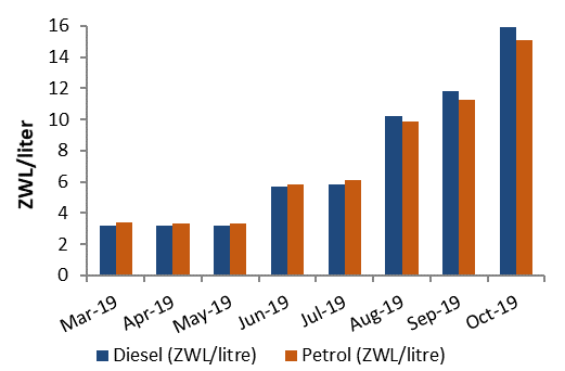 Diesel and Petrol prices from mid-August to mid-October 2019. Diesel prices are higher than Petrol prices and have been increasing since March 2019 with the highest increase between Jul and August and September and October.