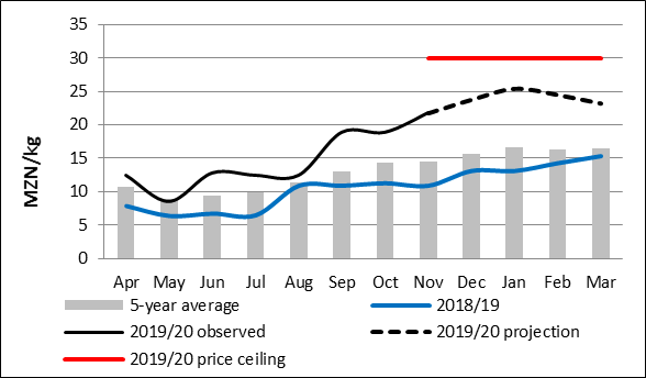 Gorongosa price projections for maize grain up to March 2020 compared to last years prices and the five year average. This year's prices are significantly above both last years prices and the five year average with the peak in January at slightly above 25