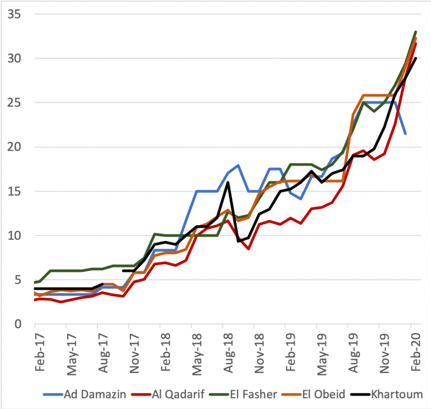 Figure 2 depicts the behavior of the retail prices of sorghum in select markets between February 2017 and February 2020. Sorghum prices have continued increasing sharply, reaching between 30 and 35 SDG/kg by February 2020.