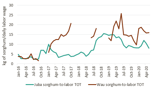 Chart showing the evolution of the sorghum-to-labor-wage terms of trade from January 2016 to May 2020 in Juba and Wau