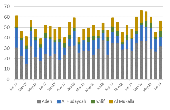 This is a graph showing number of cargo vessel arrivals per month, by port (Aden, Al Hudaydah, Salif, and Al Mukalla), between January 2017 and July 2019. There has been a slight overall increase in cargo vessel traffic from late 2018 through March/April 2019. However, cargo vessel traffic then decreased through June 2019, with a sharp uptick in July.