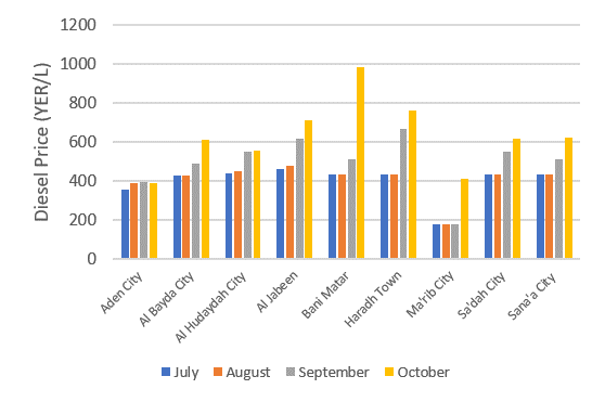 Column chart showing diesel prices between July and October in nine selected cities (Aden, Al Bayda, Al Hudaydah, Al Jabeen, Bani Matar, Haradh Town, Ma'rib City, Sa'dah City, and Sana'a City). In almost all cases, prices increased in September and October. Prior to this, prices remained steady or increased between July and September.