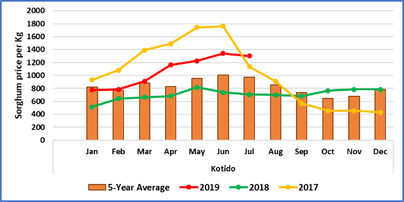 Graph of retail prices of sorghum (observed, five-year average, 2017 prices, and 2018 prices) in Kotido between January 2019 and December 2019. Current data show that sorghum prices in Kotido are above the five-year average and both 2017 and 2018 prices.