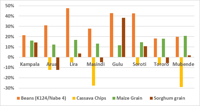Graph of staple food prices in selected markets, as percent of average levels. Prices of cassava chips are below average levels in almost all markets. Prices of beans, maize, and sorghum were above average in almost all markets.