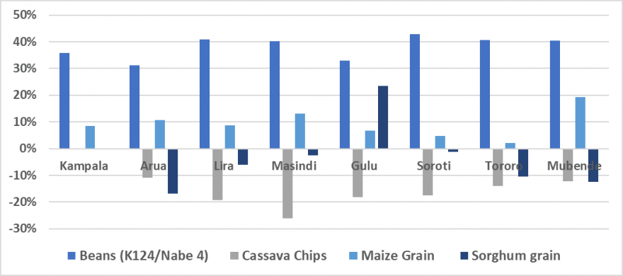In all markets, bean retail prices in March were significantly  higher than the five-year average. Maize prices were higher than the five-year average in most markets, except in Kampala, Toroto, and Soroti where they were similar.