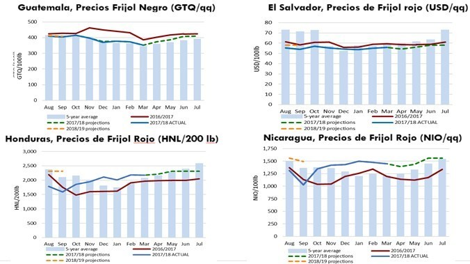Regional bean prices and forecasts for 2018