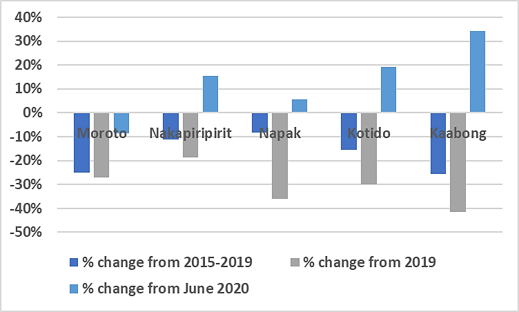 Change in the retail price of sorghum in July 2020 compared to the June 2020, July 2019, and 2015-2019 averages in various Karamoja markets