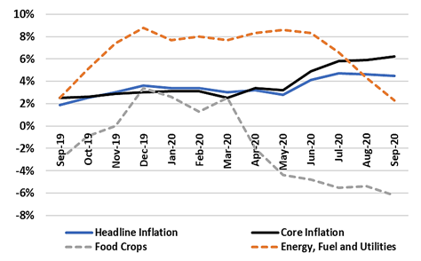 Graph showing the monthly change in annual inflation between September 2019 and 2020