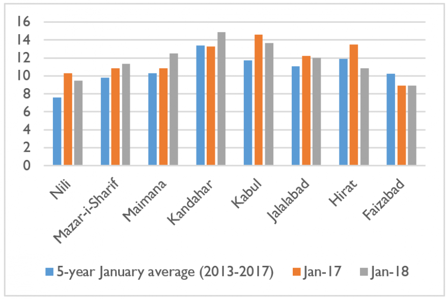 Casual labor to wheat flour terms of trade (KG/Day), January 2018 versus January 2017 and 2013-2017 January average