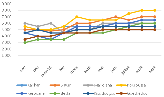 Figure 3. Trends in net local market prices for rice in selected cities from November 2015 to September 2016 (FG/kg)