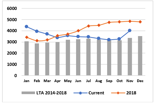 Graph depicting goat price trend in Marsabit. In Marsabit, where the goat price has been near average since July, the price rose by 23 percent from October to November and is now 19 percent above average.