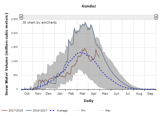 Daily progression of snow water volume in a northern basin of Afghanistan.