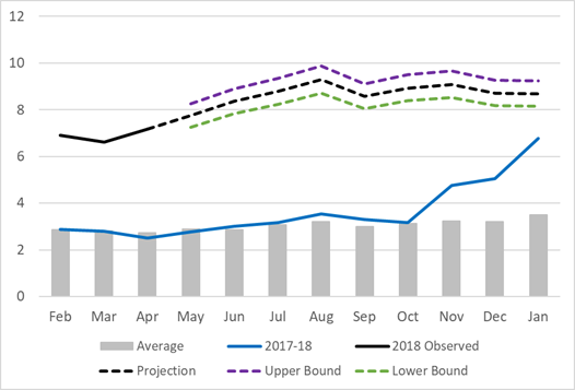 The graph shows the average prices, 2017/2018 prices, the 2018 observed prices and the projected prices by month through the rest of 2018/2019 for Sorghum in the Gadaref Market. Overall the 2018 observed and projected prices are well above the average and