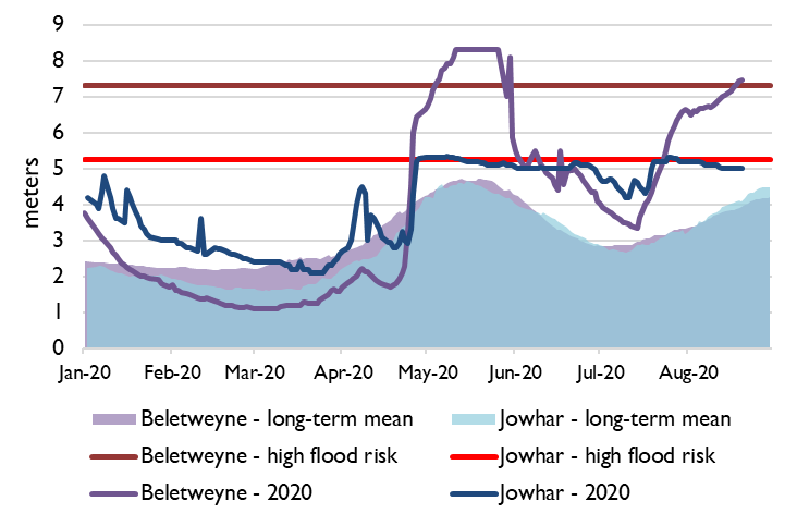Line graph showing the change in the Shabelle river water level at Beletweyne and Jowhar river stations as of August 21st compared to the long-term average and high flood risk point