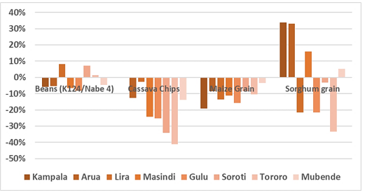 Chart showing  the change in the retail price of a kilogram of various staple foods in March 2021 compared to the 2016-2020 average in select key reference markets in bimodal areas