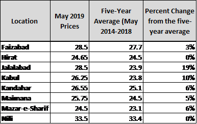 Wheat Flour Prices in AFN/KG Chart indicating prices compared to the five year average and the percent change