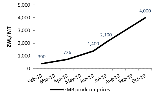 Figure 3. GMB prices for maize grain in ZWL/kg. GMB producer prices have increased since February 2019 with prices increasing by nearly 50 percent between July 2019 and October 2019.