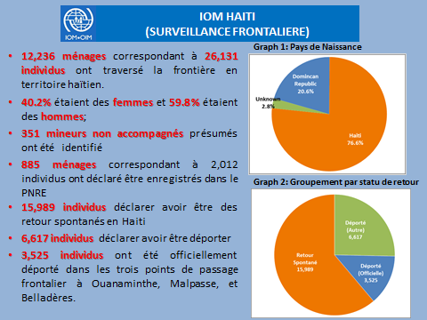 Figure 3. Status of refugees interviewed by the OIM