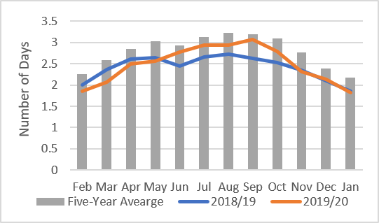 Number of casual labor days available on average in monitored markets . Blue and orange lines representing 2018/19 and 2019/20 indicate lower than average availability of casual labor following seasonal trends. Grey bars are indicating the five-year average. 2019/20 casual labor days available were higher in June to October than in 2018/19.