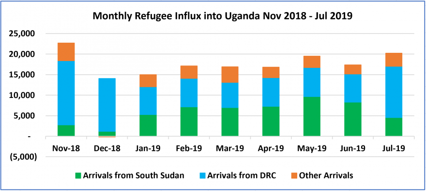 Bar graph showing refugee arrivals per month between November 2018 and July 2019. Refugee arrivals have been increasing steadily since December 2018, after a dip from pervious month.