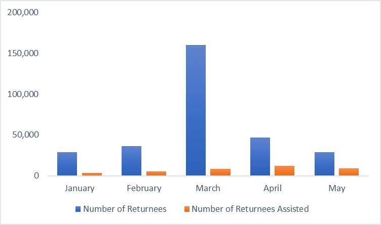 This is a graph showing the influx of over 150,000 Afghan returnees in the month of March, up from nearly 50,000 per month in January and February 2020.