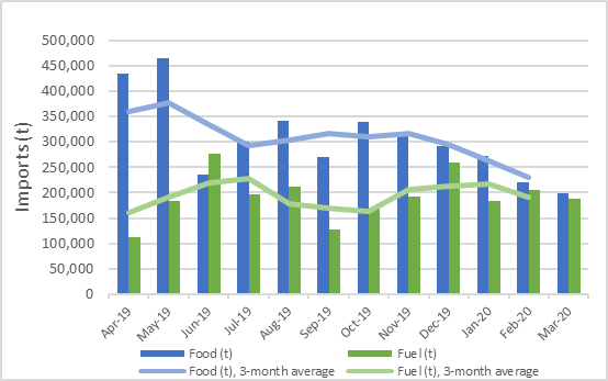 This is a graph showing that food imports have, despite some volatility, declined between May and July 2019, remained steady through November 2019, and have been declining since then. Month-to-month food import levels have declined steadily since October 2019. Fuel imports declined between August and October 2019 but recovered following that.