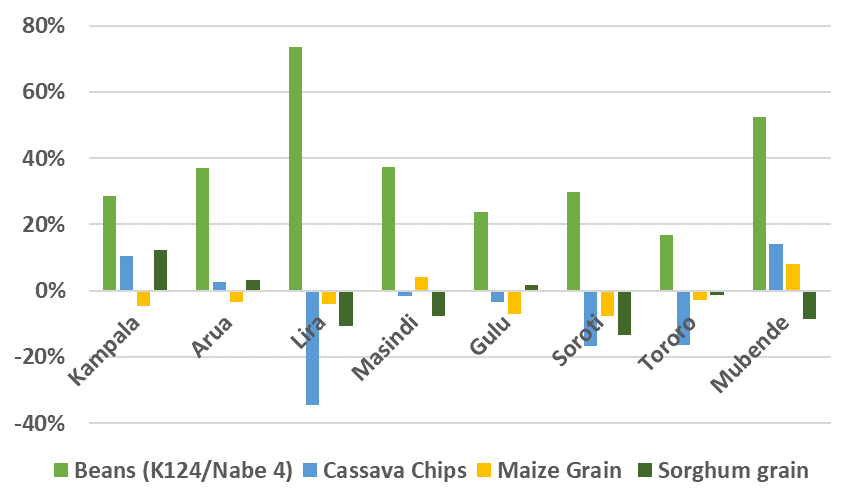 Graph showing Retail staple food prices in May 2020 as a percent of the 2015 – 2019 average, various markets in bimodal areas