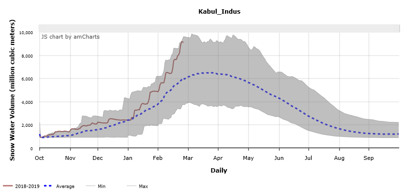Figure 4.  Daily progression of snow water volume in an eastern basin of Afghanistan as on February 25, 2019.
