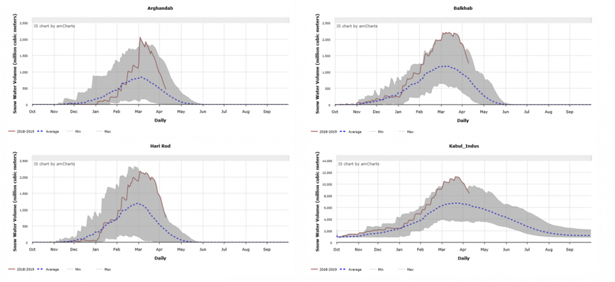 Figure 4.  Daily progression of snow water volumes in Arghandab, Balkh, Hari Rod, and Kabul basins as of April 9, 2019.