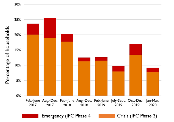 Bar chart showing the proportion of households in Crisis (IPC Phase 3) or Emergency (IPC Phase 4) from February 2017 to March 2020.