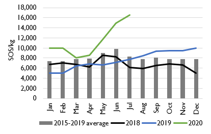 Line and bar graph comparing the retail price of Maize in Bu'aale, Middle Juba, from January 2018 to July 2020 compared to the five-year average