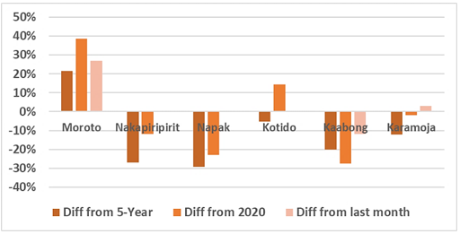 Chart showing the change in the retail price of a kilogram of sorghum in March 2021 compared to February 2021, March 2020, and the 2016-2020 average in various Karamoja markets