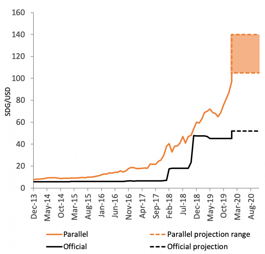 Figure 4 depicts FEWS NET's integrated price projections for the SDG/USD exchange rate. Between February and September 2020, the Sudanese Pound is expected to range in value between 100 and 140 SDG/USD.