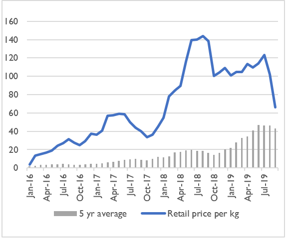 Graph showing the retail price of a kilogram of sorghum in Aweil Centre market from January 2016 to September 2019 compared to the five-year average. The price has been well above average and rising since January 2016, but has steeply declined since around July/August 2019.