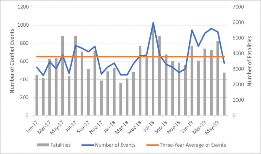 Graph illustrating conflict events and fatalities over the past three years from January 2017 to mid-June 2019.