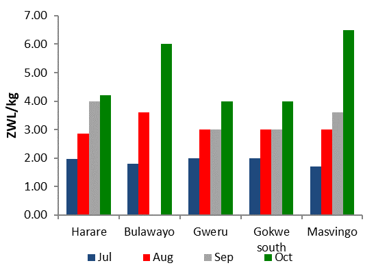 Figure 5. Maize Meal prices in ZWL per KG. October maize meal prices increased by about 20 percent from the previous month to an average of ZWL $4.72 /kg. Maize meal prices for Harare, Bulawayo Gweru, Gokwe South, Masvingo are all increasing since July 2019. The highest prices are in Bulawayo and Masvingo.