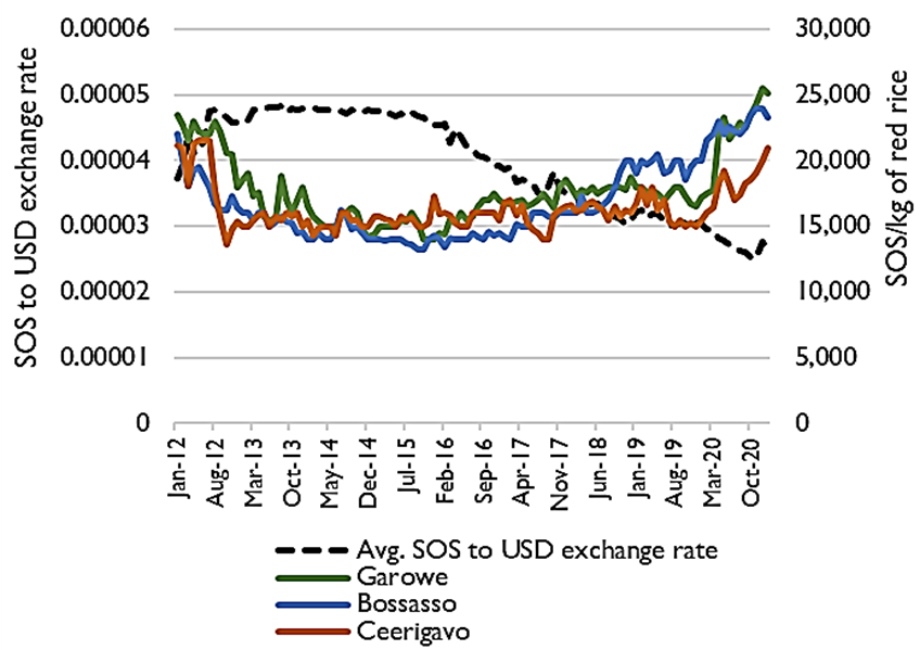 Graph showing the retail price of rice compared to the average SOS to USD exchange rate in Garowe, Bossasso, and Ceerigavo from January 2012 through January 2021