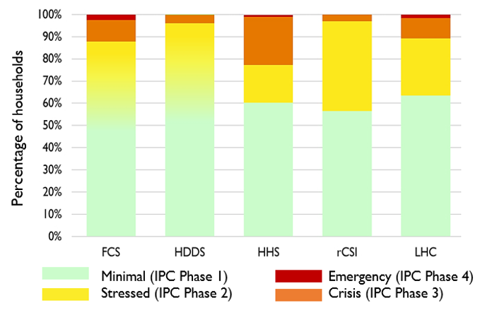 Chart showing the results of the analysis of FCS, HDDS, HHS, rCSI, and LHC, in terms of the proportion of households reporting against the indicative indicator  thresholds for Minimal (IPC Phase 1), Stressed (IPC PHase 2), Crisis (IPC Phase 3), or Emergency (IPC Phase 4).