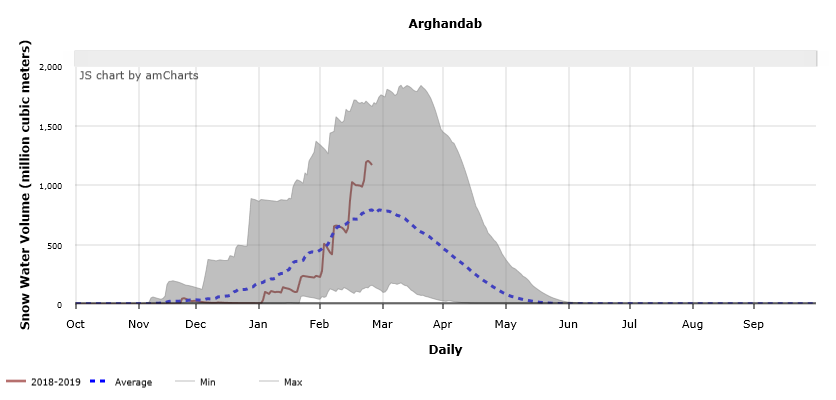 Figure 5.  Daily progression of snow water volume in a southern basin of Afghanistan as on February 25, 2019.