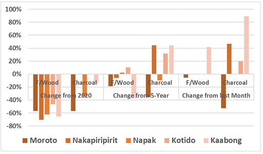 Chart showing the change in the terms of trade for sorghum in Mar. 2021 compared to Feb. 2021 and the 2016-2020 average in select key reference markets in Karamoja