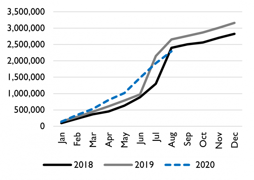 Graph showing the number of live animals exported from Bossasso and Berbera ports in 2020 compared to 2019 and 2018