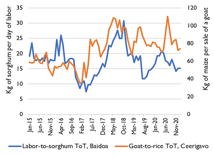 Graph showing the labor to sorghum terms of trade in Baidoa and the goat to rice terms of trade in Ceerigavo from January 2015 to January 2021