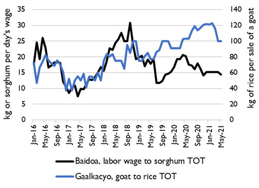 Graph showing the Price per kg of imported rice and domestic maize and sorghum in various reference markets, January 2016-May 2021