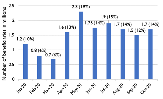 Chart showing the monthly trends in the number of beneficiaries who received food assistance from January to October 2020