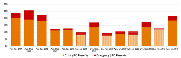 Graph showing the estimated share of the population in Crisis (IPC Phase 3) and Emergency (IPC Phase 4) in Somalia from February 2017 to June 2021