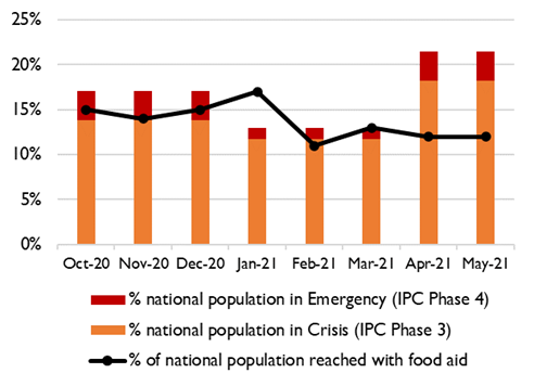 Graph showing the Percent of the Somali population that received food assistance compared to the percent of the Somali population that needs food assistance