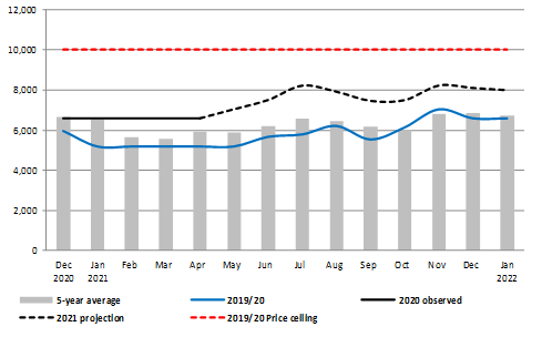 Graph showing the Observed and projected price of a kg of sorghum in Baidoa, Bay region, December 2020-January 2022 compared to last year and the five-year average