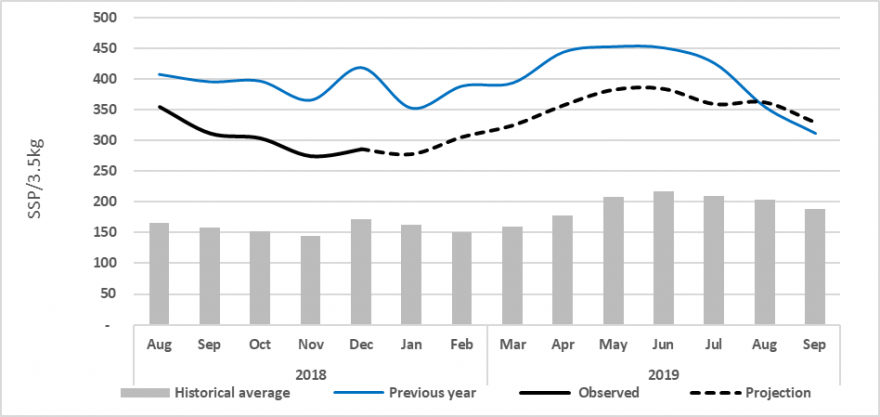 The five-year average for sorghum in Juba is between 150 and 200 SSP/3.5 kilograms while last year was round 400-450 SSP. Observed and projected prices are somewhat lower, around 250-350