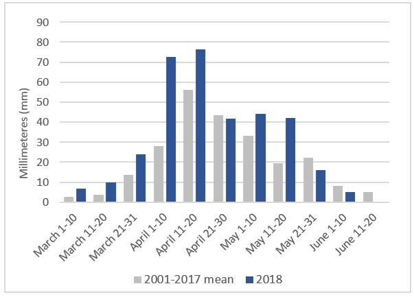 The chart shows rainfall in terms of millimeters every ten days between march 1 and June 20 in Bay, in 2018 and the 2001-2017 avrage. During each 10 day